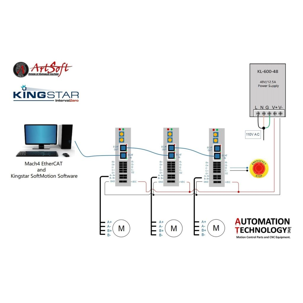 EtherCAT NEMA 34 Motion Control System with Mach4