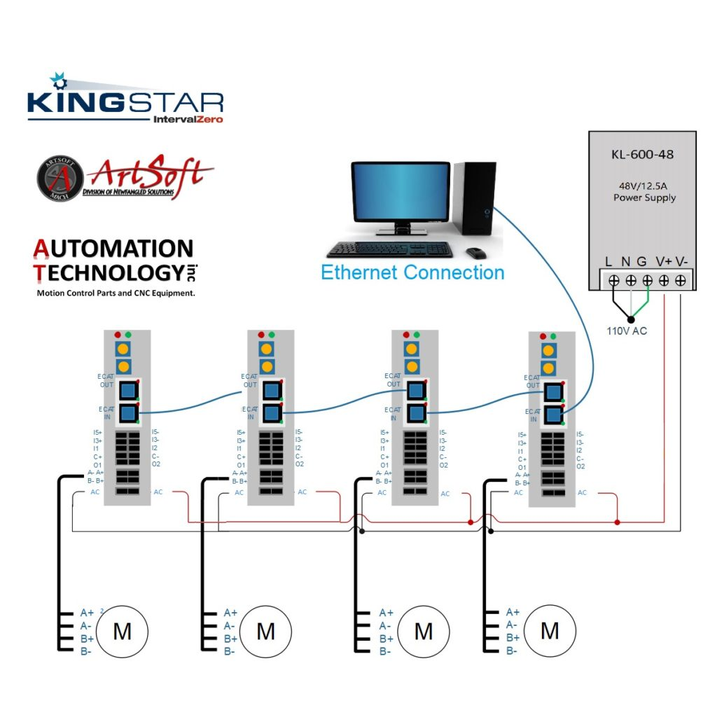 4 Axis EtherCAT NEMA34 CNC Control System With Mach4