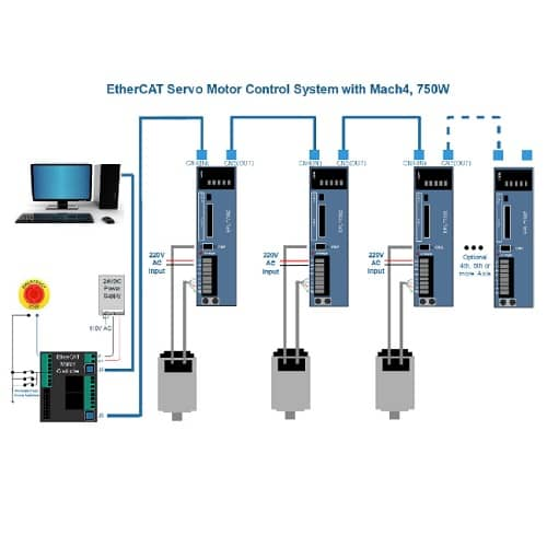 EtherCAT NEMA 23 Motion Control System with Mach4